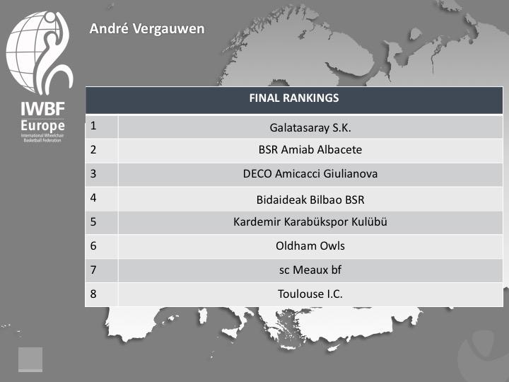 Andre Vergauwen Final Rankings