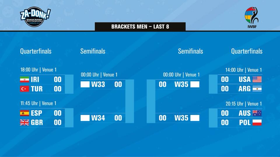 Men's quarter-finals all set in Hamburg