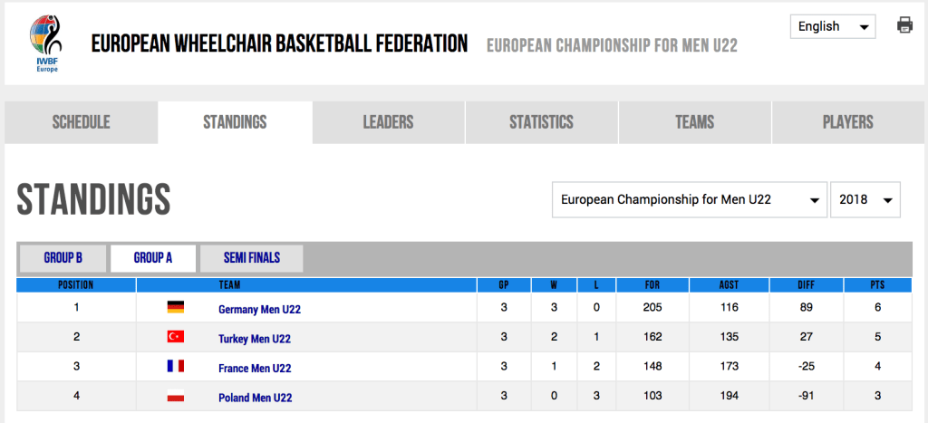 Final Standings of Pool B at the 2018 Men's U22 European Championships