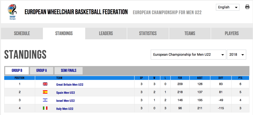 Final Standings of Pool A at the 2018 Men's U22 European Championships