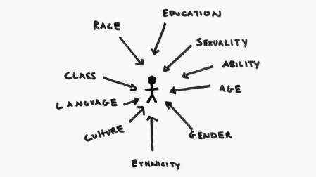 What does intersectional feminism actually mean?   IWDA