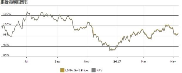 買「黃金」也能年賺8%!不需要持有金條,買進這檔ETF就能直接投資-ETF 美股-世界財經-ETF-商周財富網