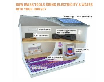 Cómo las herramientas de iwiss llevan electricidad y agua a tu casa