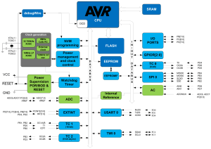 Atmel ATmega 328/328P Block Diagram