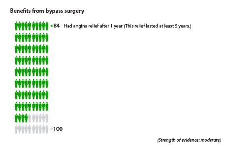 About 84 out of 100 people had angina relief 1 year after bypass surgery.