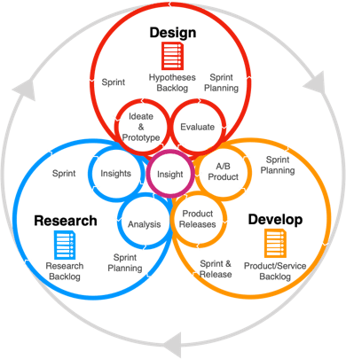 ResearchOps and DesignOps 101