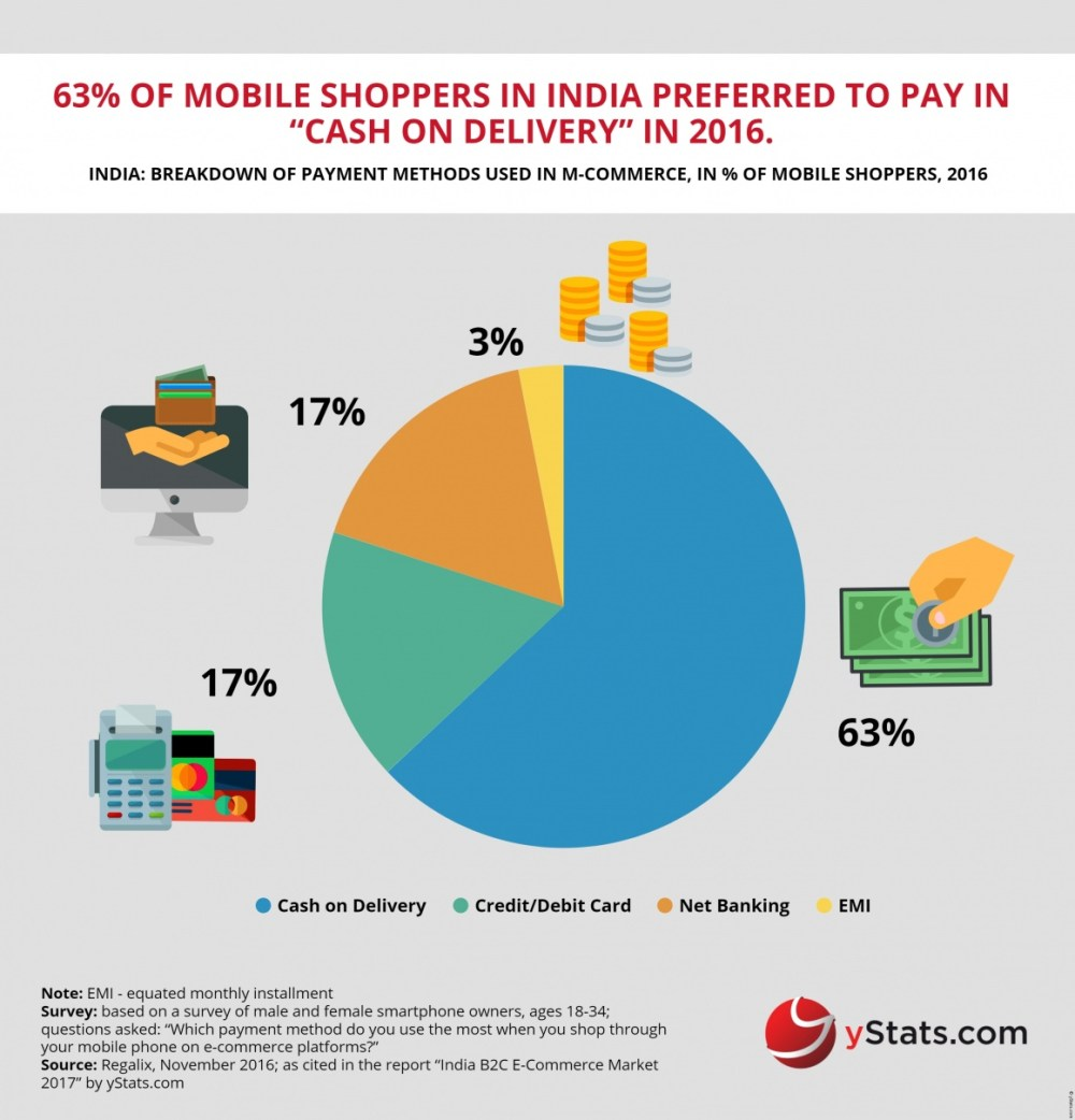 medium resolution of india b2c e commerce growth rate through 2021