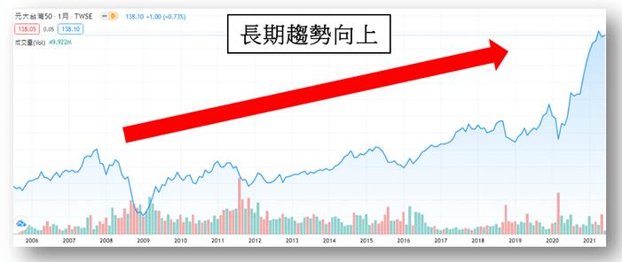 0050投資策略-長期持有