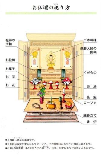 お仏壇の祀り方画像1