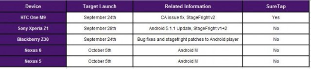 Android Software release schedule