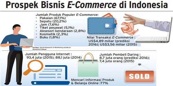 Cara Mendirikan Perusahaan E Commerce Di Indonesia