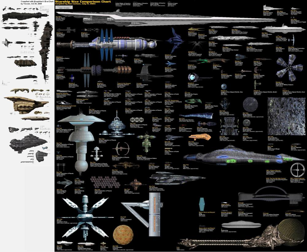 medium resolution of a ship size comparison from your favorite shows