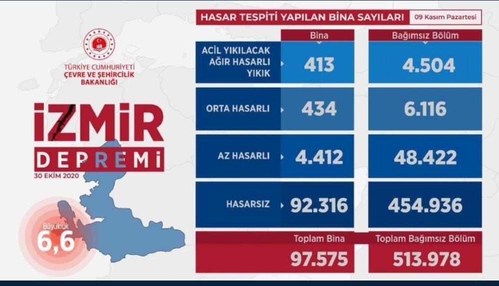 """Bakan Kurum'dan İzmir açıklaması: """"513 bin 978 bağımsız birimde hasar tespiti yaptık"""""""