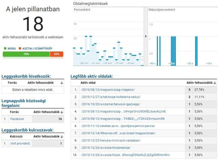 Valós idejű statisztika - fotó: Google Analytics