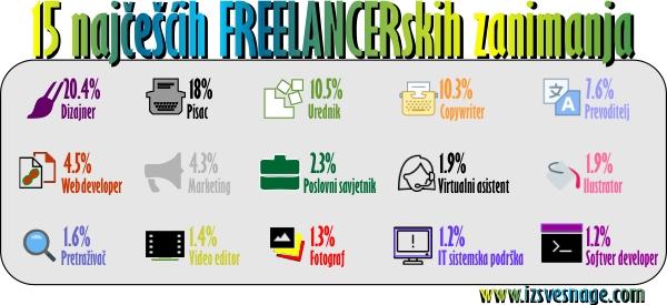 15 najcescih freelancerskih zanimanja