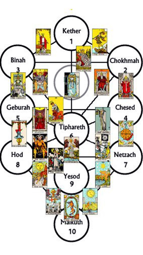 Otvaranja u Tarotu, kabala, tarot