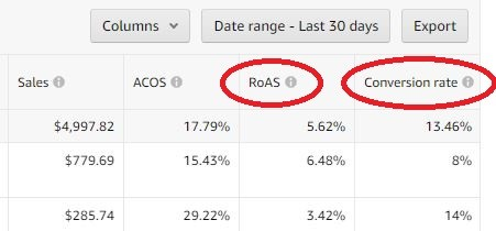 RoAS and Conversion Rate Metrics Added