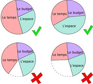 Exemples de décision