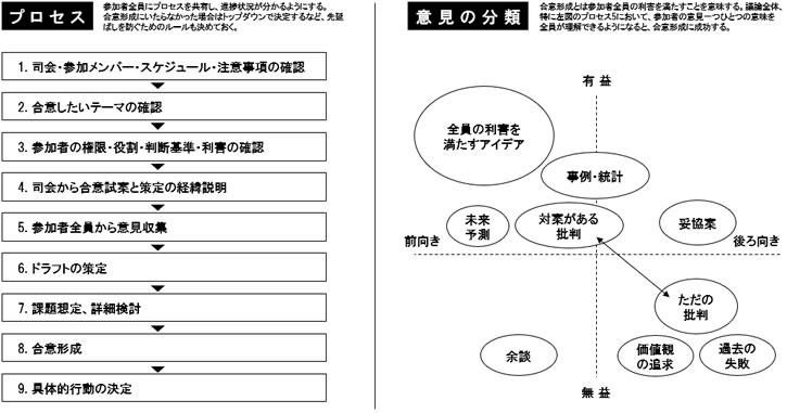 合意形成ガイドライン | 一般社団法人日本代理店協會