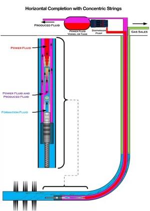 Jet Pump for Oil Wells | JJ Tech