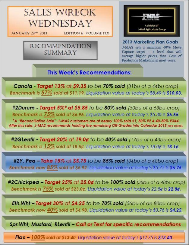 Sales Wreck Wednesday - Jan 29 Summary