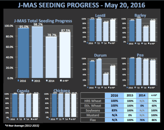 SeedingProgressMay20,2016