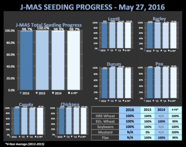 SeedingProgressMay27_2016.png