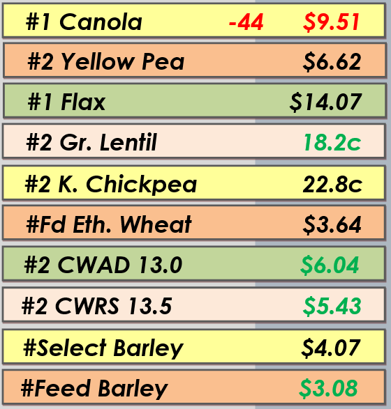 Best Bids - Apr. 22, 2014