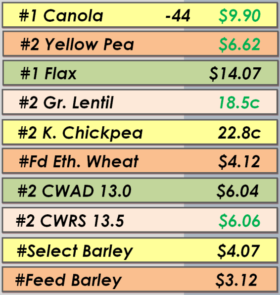 Best Bids - May 2, 2014
