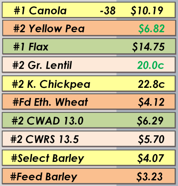Best Bids - May 23, 2014