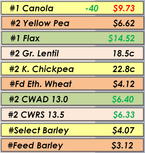 Best Bids - May 6, 2014