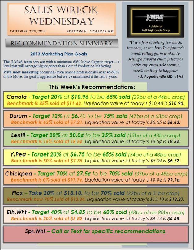 Sales Wreck Wednesday - Oct 23rd Summary