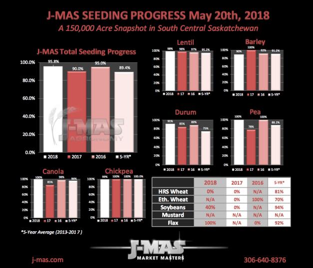 Seeding Progress 2018_May20.png