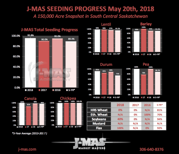 Seeding Progress 2018_May20.png