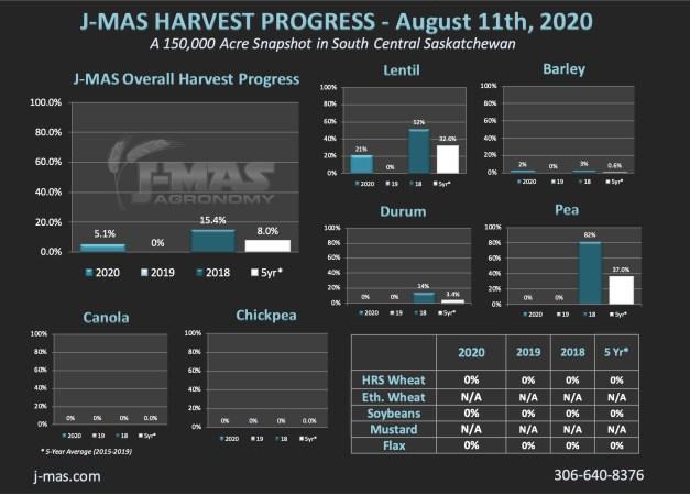 HarvestProgress2020_Aug11th.jpg