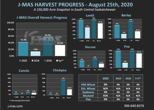 HarvestProgress_Aug25th.jpg