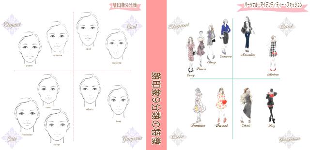 顔印象とファッションタイプ