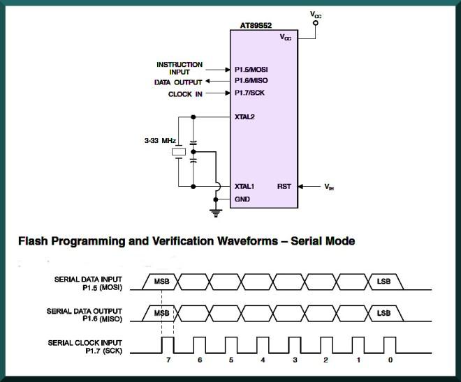 ISP (In-system programming)