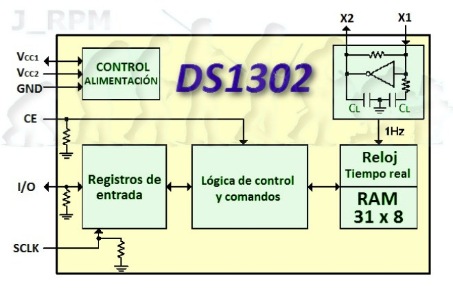 Esquema interno: DS1302