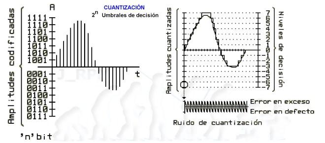 Codificación - Cuantización