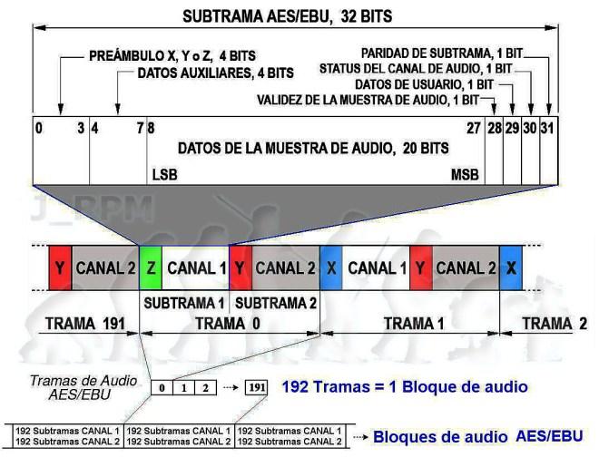 Trama AES-EBU