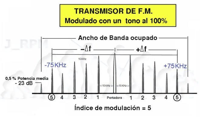 Espectro en FM