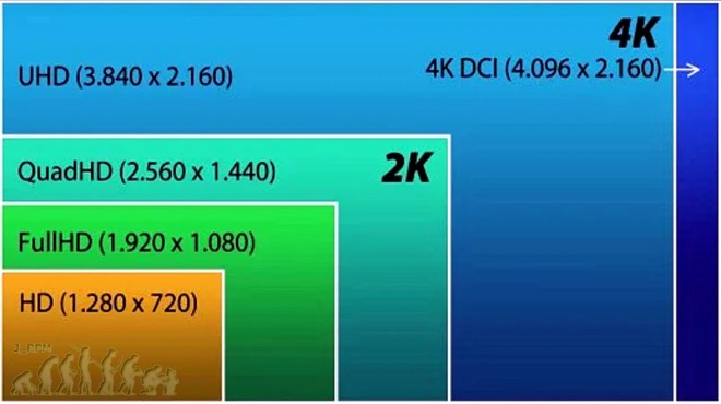 Formatos HD