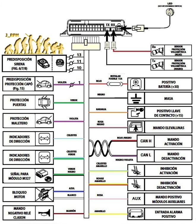 Conexiones de la alarma