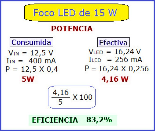 Potencias LED ( consumida y efectiva )