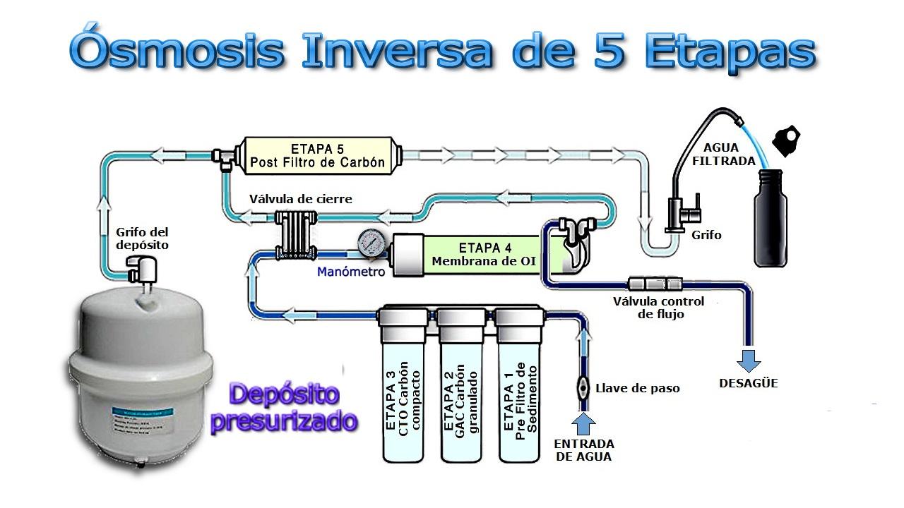 Calidad Del Agua ósmosis Inversa J Rpm