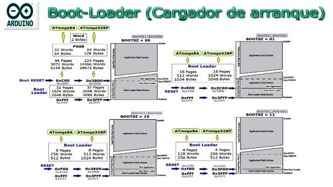 Boot-Loader ARDUINO