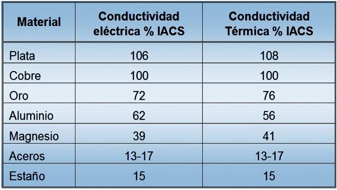 Tabla: Conductividad eléctrica y térmica