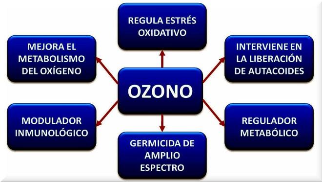 Usos del ozono