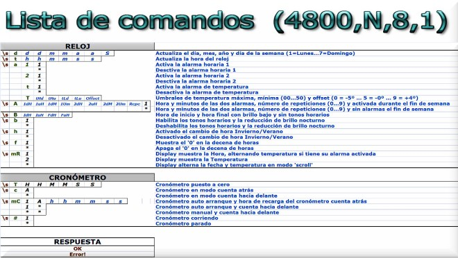 Lista de comandos serie (4800,N,8,1)
